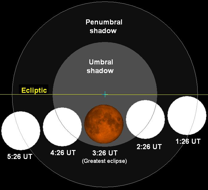 Lunar eclipse chart close-08feb20