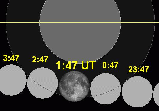 Lunar eclipse chart close-2002Nov20
