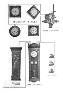 [SCHEMATICS_4HG]  Clock network - Wikipedia | Wiring Diagram For Electric Wall Clock |  | Wikipedia