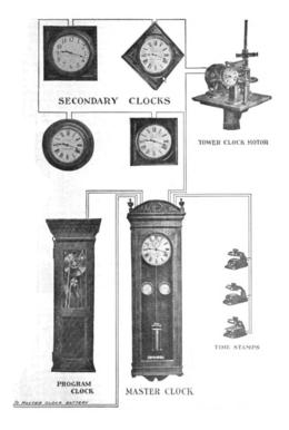 slave clock wikipediaSimplex School Clock Wiring Diagram #6