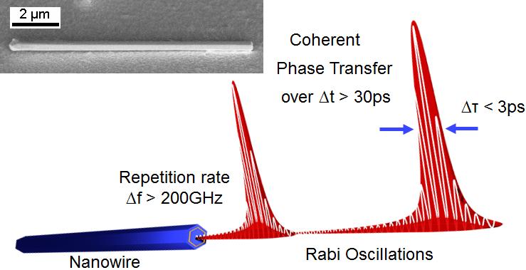 Nanowire laser