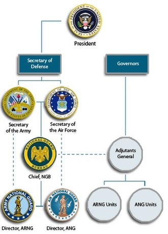 Army National Guard - National Guard Bureau organizational chart depicting command and reporting relationships.