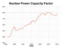 Nuclear Power Capacity Factor.png