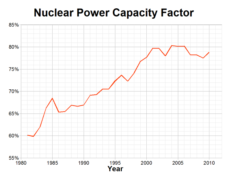 Файл:Nuclear Power Capacity Factor.png