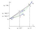 Os quatro valores da derivada usados no método de Runge-Kutta de quarta ordem..png