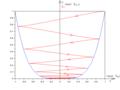 Oscillateur non linéaire amorti anharmonique - diagramme d'énergies potentielle et mécanique.png