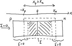 P–n junction on depletion.png