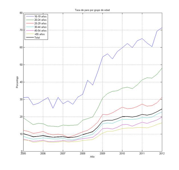 File:Paro por grupo de edad en España (2005-2012).png