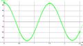 Pendule pesant non amorti - diagramme horaire de position angulaire.png