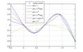 Polyharmonic-splines-example1.png