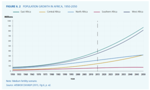 Water in Africa - Population Growth in Africa, 1950 - 2050