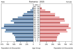 Population pyramid of Romania 2015.png