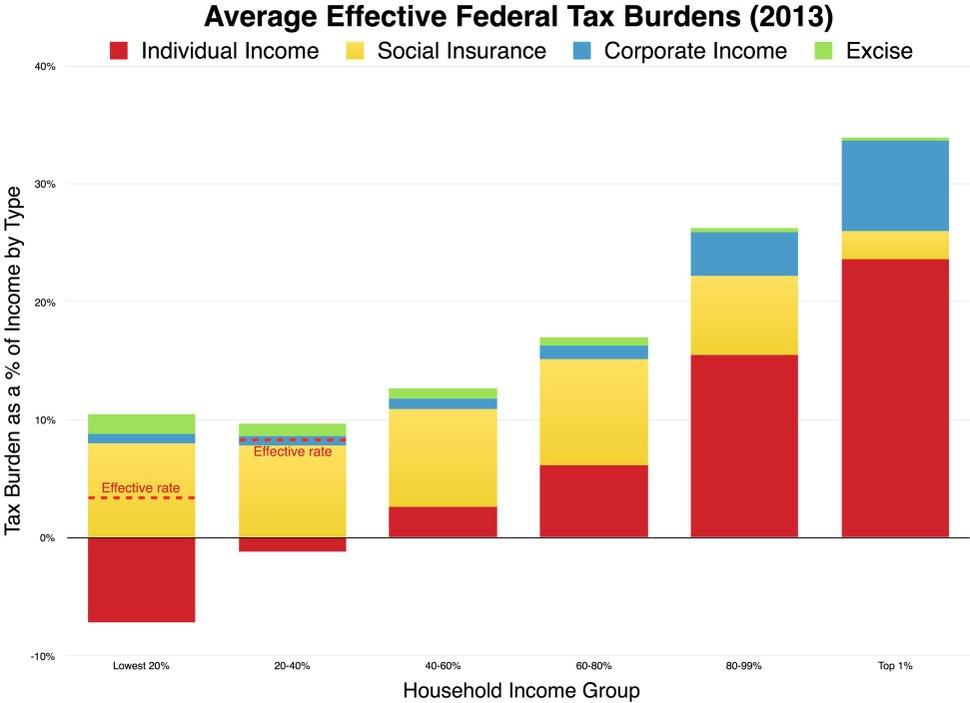 Progressive effective tax burden.pdf