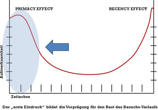 QTIC Symposium Primacy Effect
