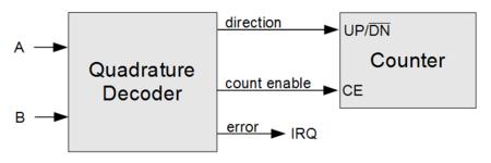 Incremental encoder - Wikipedia