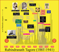 Rabindranath Tagore (a journey from Sunrise to Sunset).png