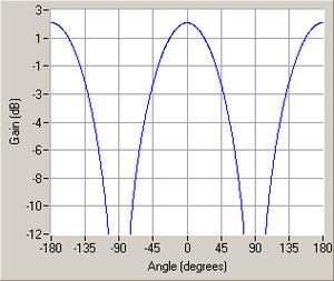 Antenna measurement - Gain of a half-wave dipole. Cartesian representation.