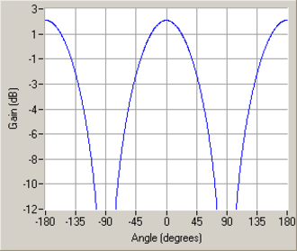 Antenna measurement - Gain of a half-wave dipole. Cartesian representation.