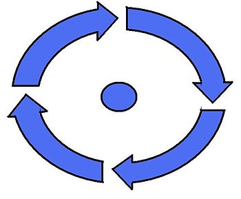 English: cycle that rotates on its axis Españo...