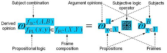 Subjective logic operator principle