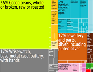 Sao Tome and Principe Export Treemap