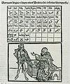 Saracceni lingua e littera utunt Arabica - Breydenbach Bernhard Von - 1502.jpg