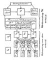 Schematische voorstelling der nieuwe arbeidsverdeling door J.G.C. Volmer, 1916.png