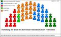 Sitzverteilung Ständerat nach Fraktionen.PNG