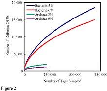 Rarefaction (ecology) - Wikipedia