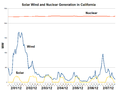 Solar Wind and Nuclear Generation in California-2012-02.png
