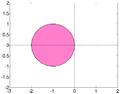 Stability region for Euler method.png