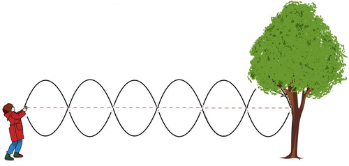 how to draw standing wave