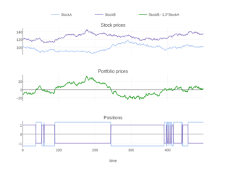 Statistical arbitrage - Shows a statistical arbitrage strategy on artificial data. The portfolio prices are a result of combining the two stocks.