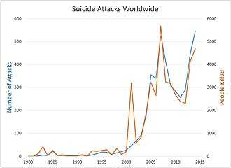 Suicide attack - The number of suicide attacks grew enormously after 2000.