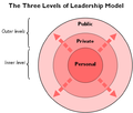 The Three Levels of Leadership model diagram.png