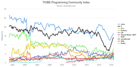 The TIOBE programming language popularity index graph from 2002 to 2018. Java is steadily on the top since mid-2015. Tiobeindex.png