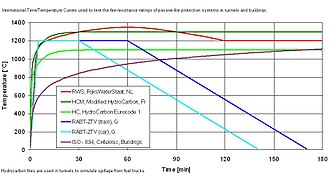 Fire-resistance rating - Image: Tunnel hc iso curves