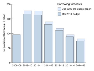 UK Budget 2010 borrowing forecast.png