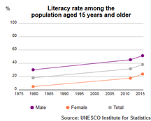 Afghanistan-Utbildning-UNESCO Institute of Statistics Afghanistan Literacy Rate population plus15 1980-2015