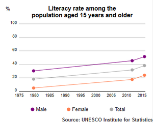 UNESCO Institute of Statistics Afghanistan Literacy Rate population plus15 1980-2015
