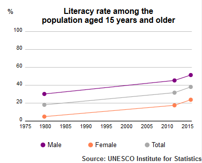 UNESCO Institute of Statistics Afghanistan Literacy Rate population plus15 1980-2015.png
