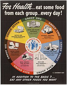 History of USDA nutrition guides - Wikipedia