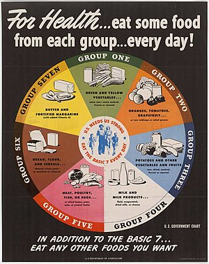 "History of USDA nutrition guides - The USDA's ""Basic 7"" food groups from 1943 to 1956."