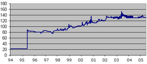 Nigerian naira - Rate of the Nigerian naira for 1 USD (1994-2005)