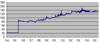 Nigerian naira - Rate of the Nigerian naira for 1 USD (1994-2005)