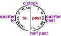 Uhr-Einteilung-englisch.png