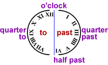 Englisch Uhrzeit Wikibooks Sammlung Freier Lehr Sach Und