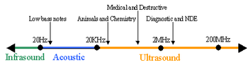 Ultrasound range diagram.png