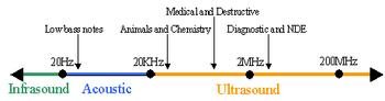 Ultrasound range diagram.png