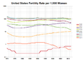 United States Fertility Rate by Age.png